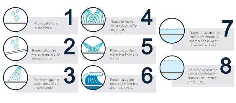 Βαθμός στεγανότητας Φωτιστικών IP - Προστασία από νερό